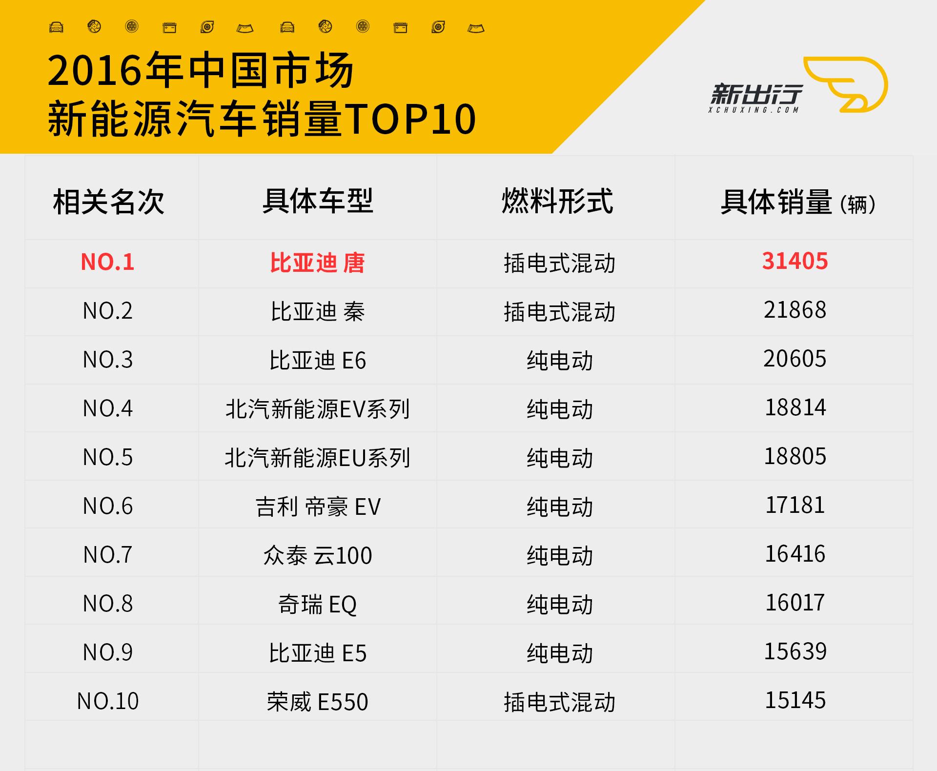 2016年销量TOP10.jpg