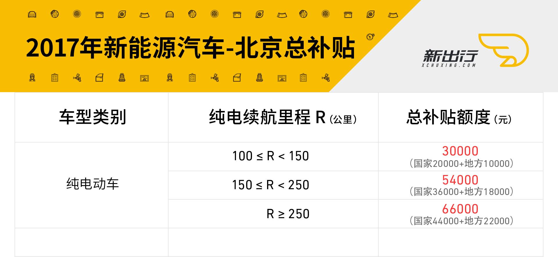 北京地区总补贴.jpg