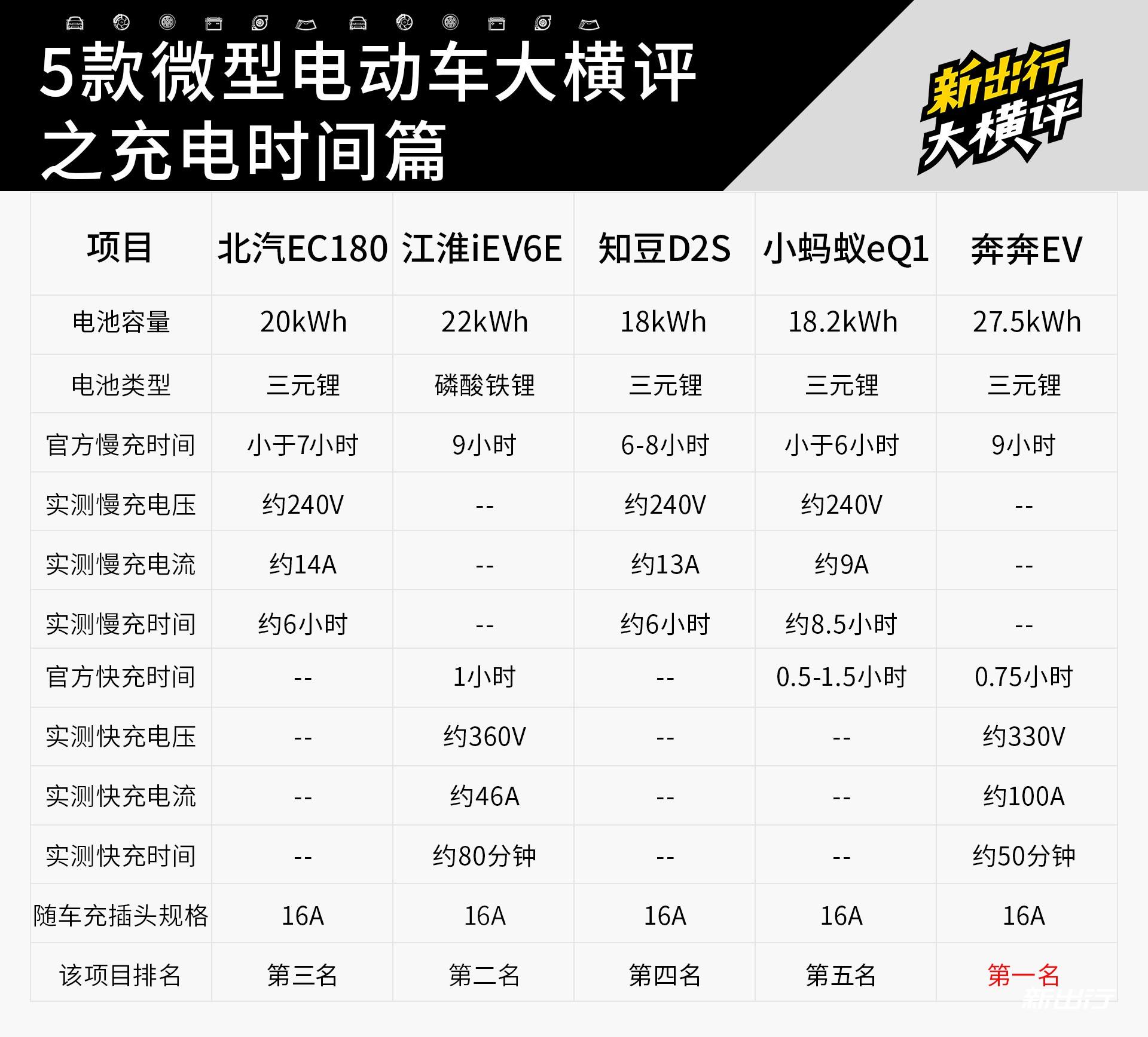 12-新出行5辆微型电动车横评.jpg