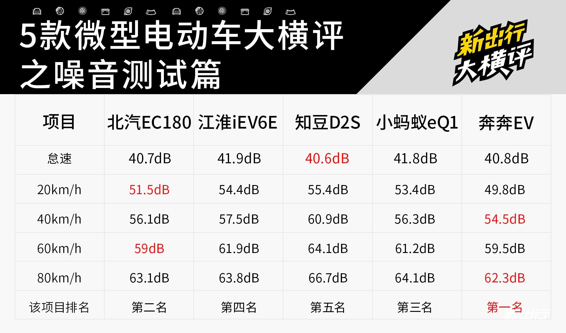 21-新出行5辆微型电动车横评.jpg