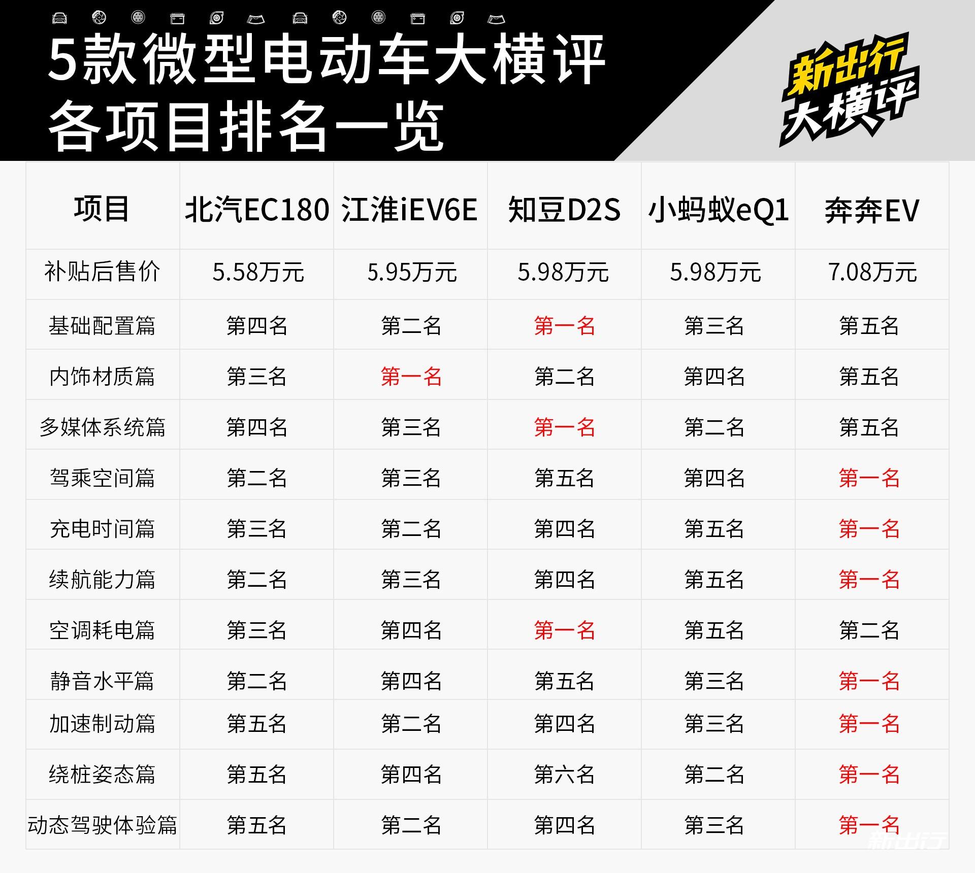 28-新出行5辆微型电动车横评.jpg