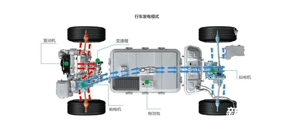 比亚迪唐100技术解析_比亚迪唐100行车发电模式.jpg