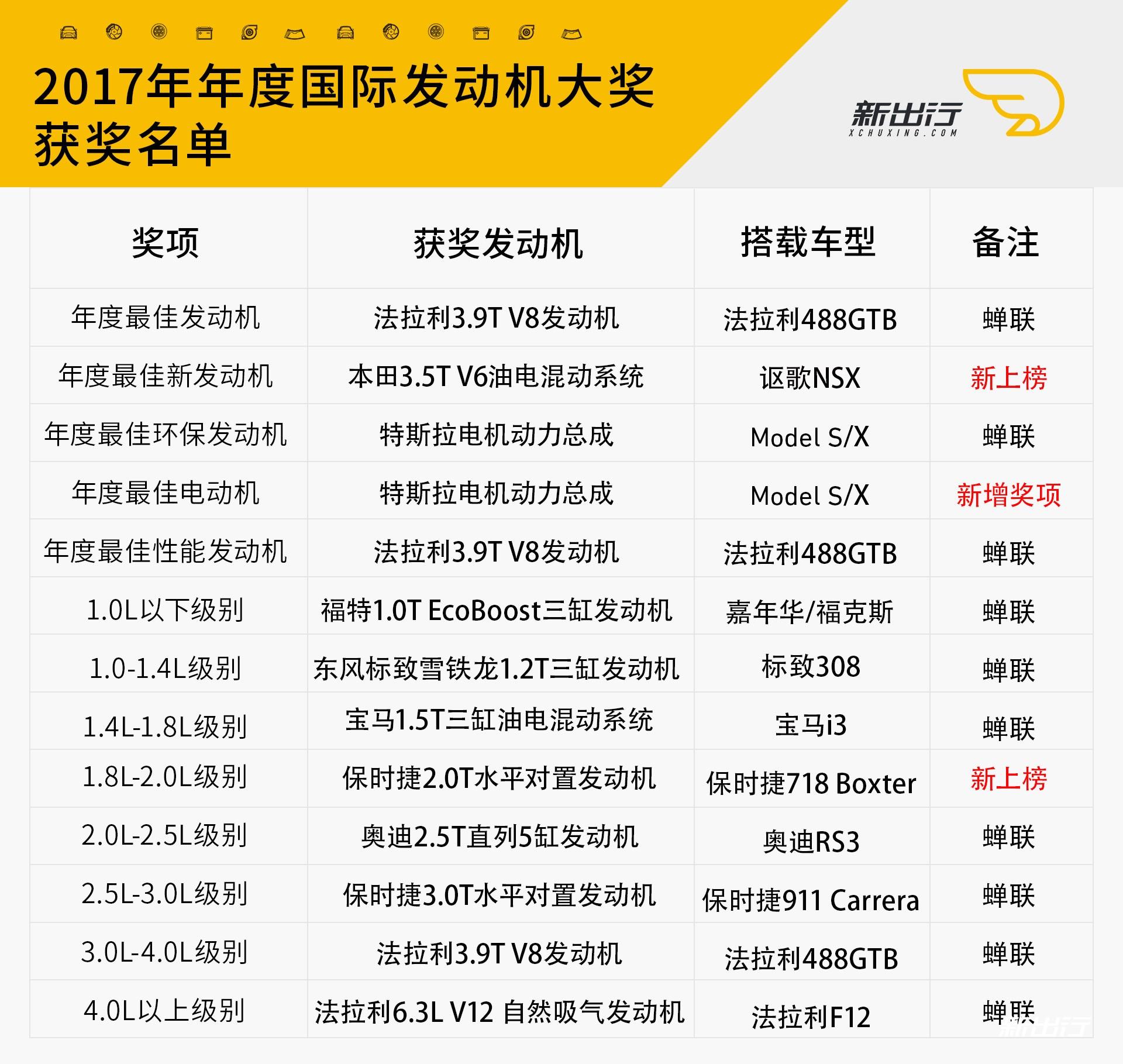 2017年国际发发动机大奖名单.jpg