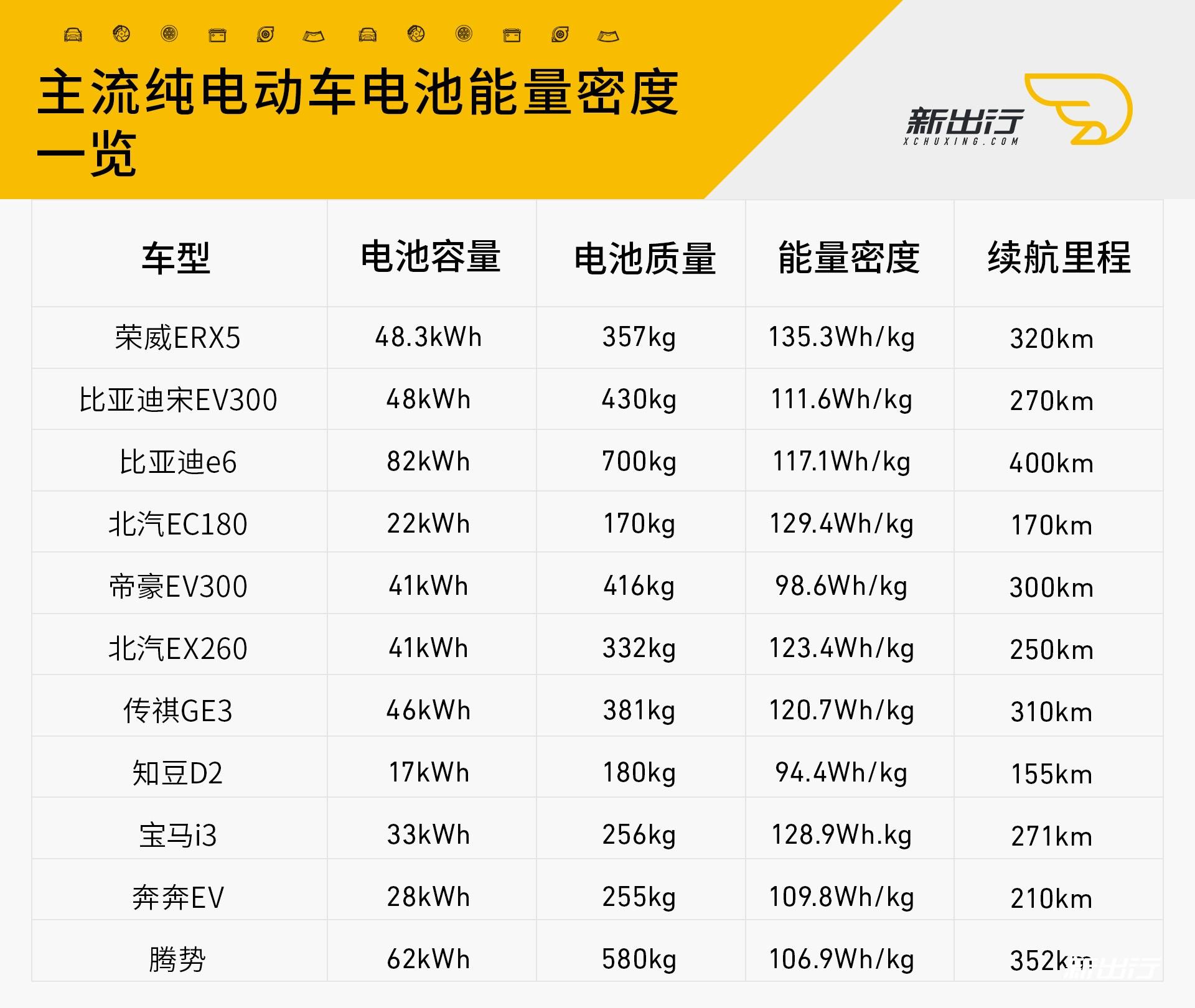 主流纯电动车电池能量密度.jpg