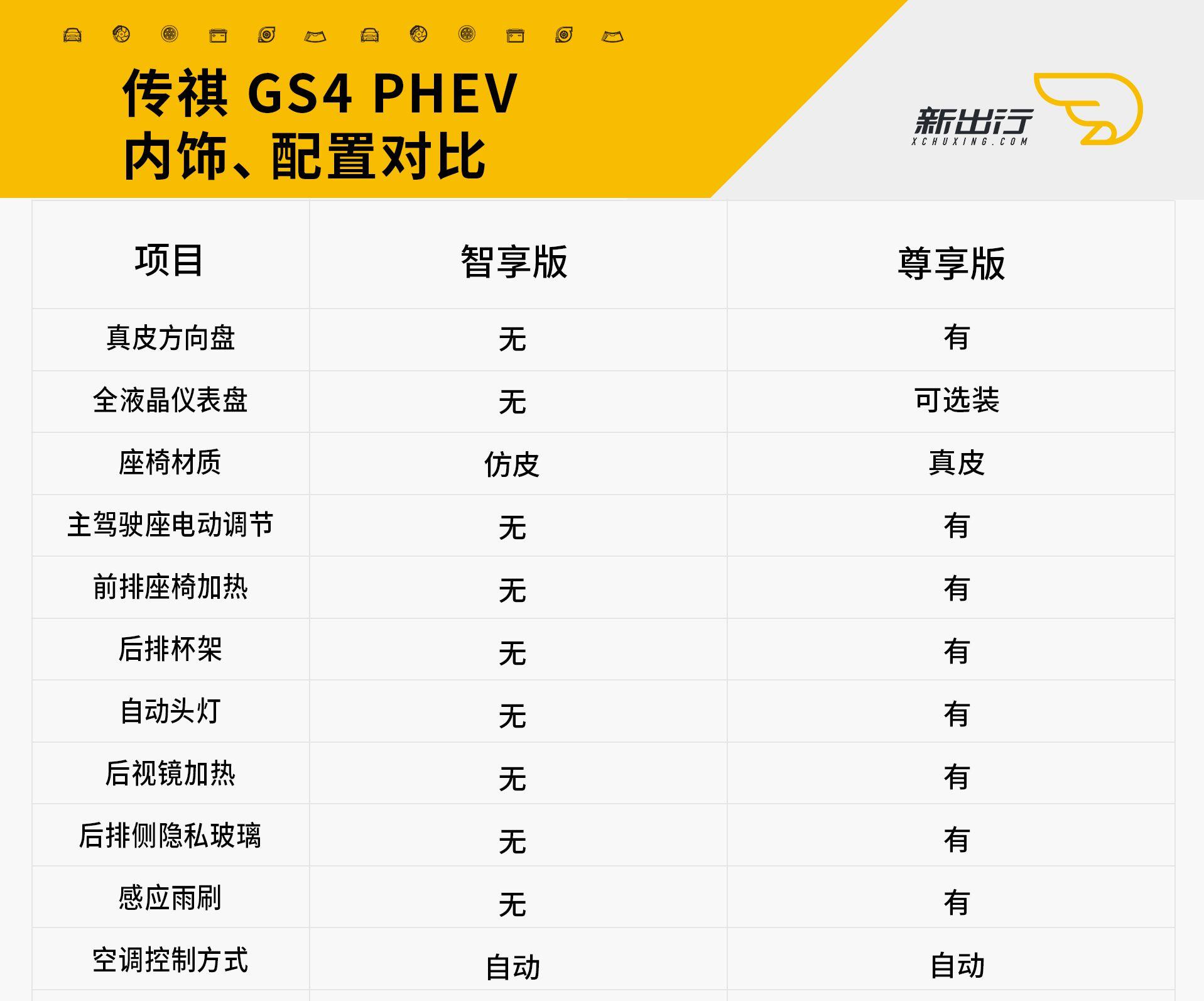 GS4 PHEV 配置差异对比_副本.jpg