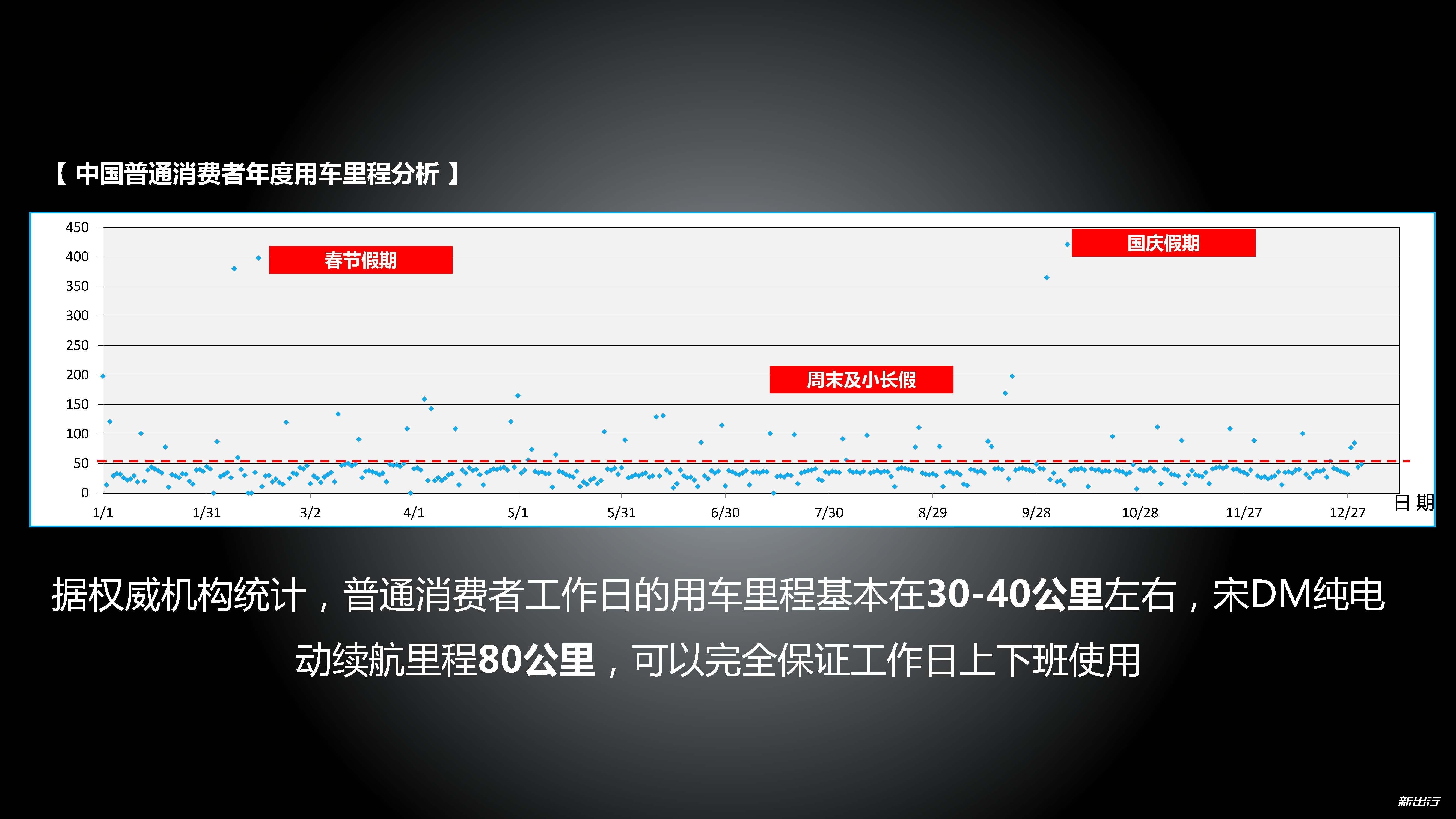 宋DM媒体试驾产品讲解PPT(媒体)_页面_18.jpg