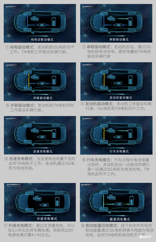 荣威eRX5的几种模式.jpg
