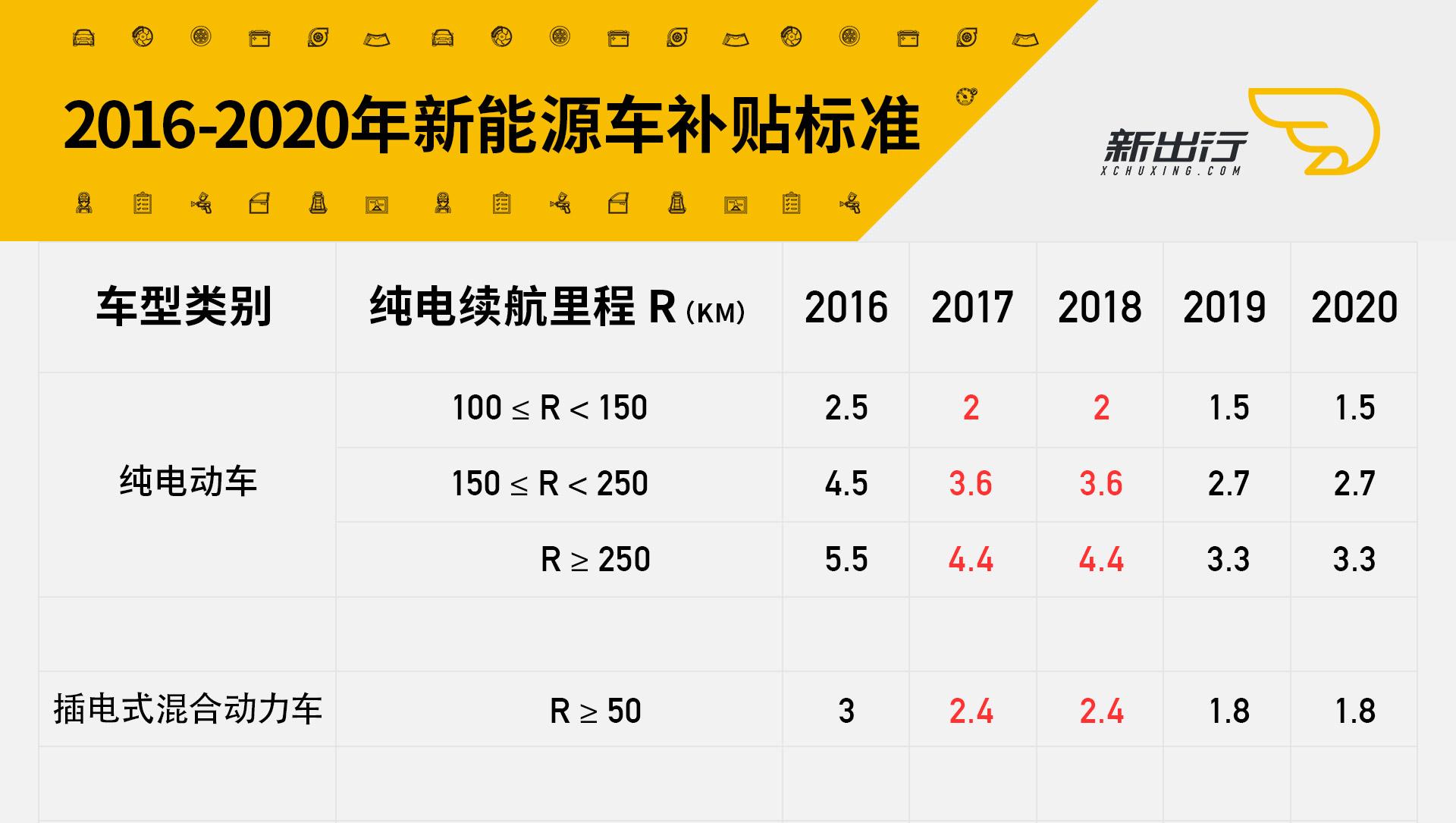 2016-2020年补贴情况.jpg