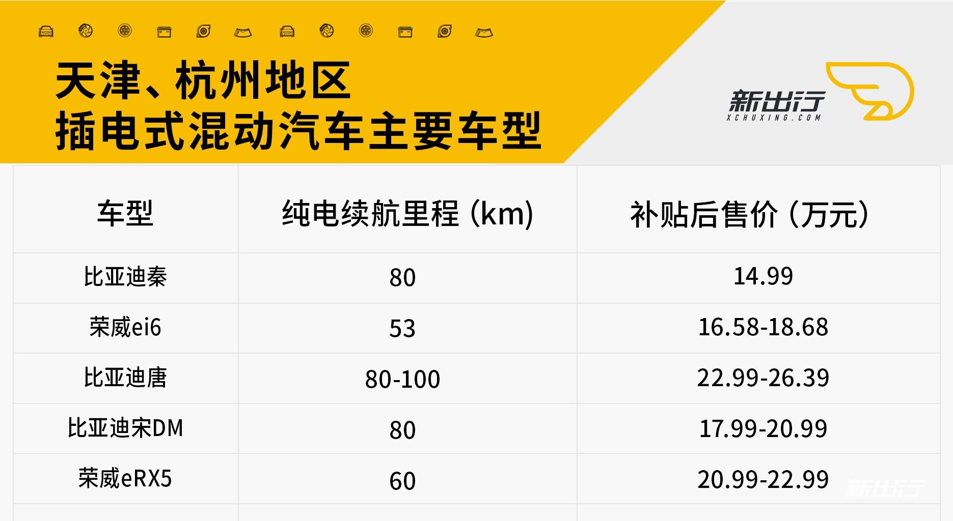 天津、杭州地区插电混动车型.jpg