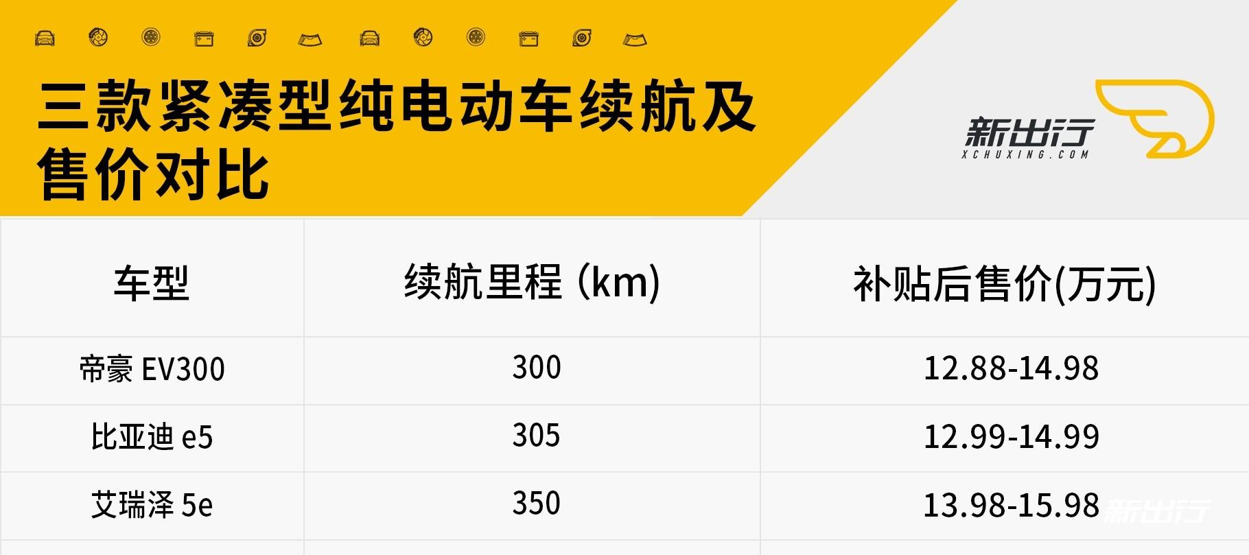 纯电紧凑型对比.jpg