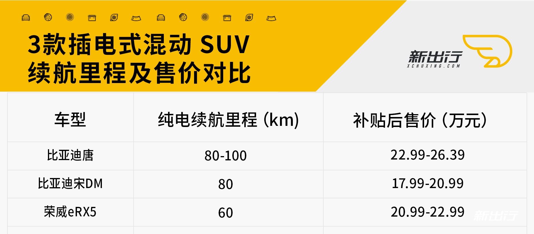 天津、杭州地区插电混动 SUV对比-1.jpg